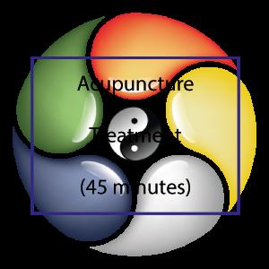 Acupuncture Lewes Acupuncture Treatment